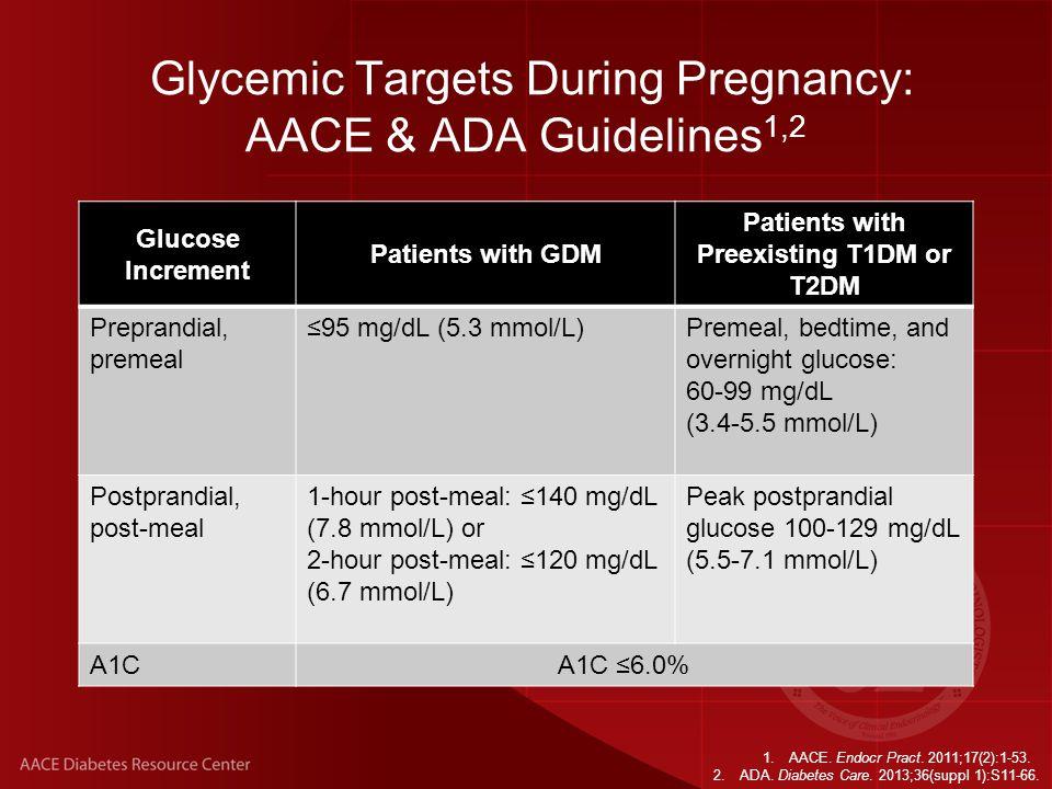 Glycemic Targets During Pregnancy: Expert Recommendations Glucose Increment Patients With Gestational Diabetes Mellitus (GDM) 1 Patients With Preexisting T1DM or T2DM 1,2 Preprandial, premeal ≤90 mg/dL (5.0 mmol/L) 1,2 Postprandial, post-meal 1-hour post-meal: ≤120 mg/dL (6.7 mmol/L) 1,2 A1CA1C <5.0% 3 A1C <6.0% 4 1.LeRoith D, et.