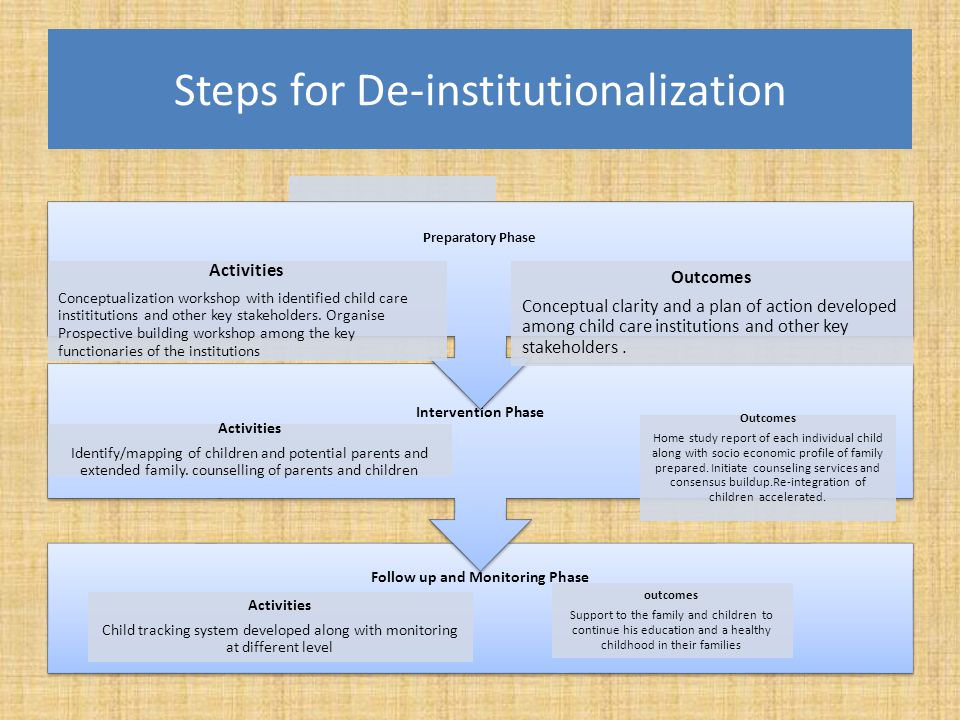 Steps for De-institutionalization Follow up and Monitoring Phase Activities Child tracking system developed along with monitoring at different level o