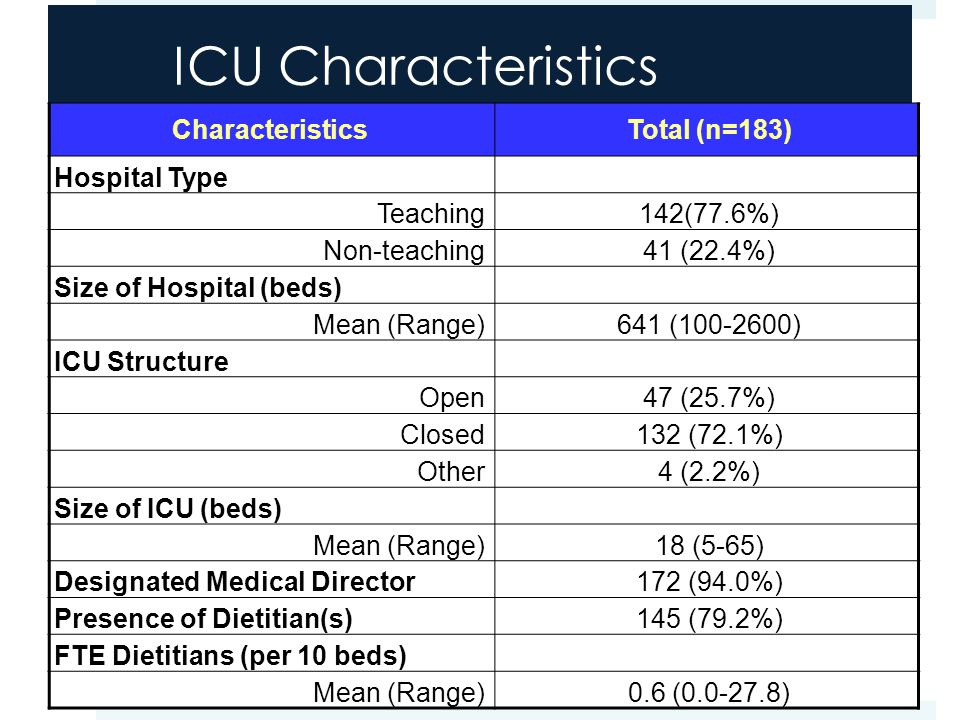 ICU Characteristics CharacteristicsTotal (n=183) Hospital Type Teaching142(77.6%) Non-teaching41 (22.4%) Size of Hospital (beds) Mean (Range)641 (100-2600) ICU Structure Open47 (25.7%) Closed132 (72.1%) Other4 (2.2%) Size of ICU (beds) Mean (Range)18 (5-65) Designated Medical Director172 (94.0%) Presence of Dietitian(s)145 (79.2%) FTE Dietitians (per 10 beds) Mean (Range)0.6 (0.0-27.8)