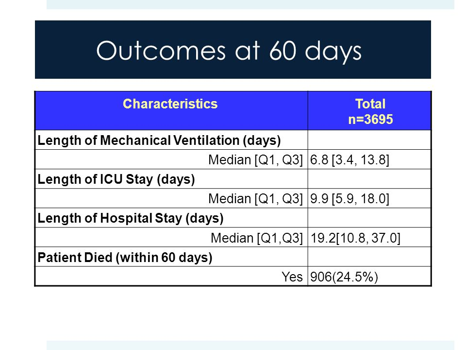 Outcomes at 60 days CharacteristicsTotal n=3695 Length of Mechanical Ventilation (days) Median [Q1, Q3]6.8 [3.4, 13.8] Length of ICU Stay (days) Median [Q1, Q3]9.9 [5.9, 18.0] Length of Hospital Stay (days) Median [Q1,Q3]19.2[10.8, 37.0] Patient Died (within 60 days) Yes906(24.5%)