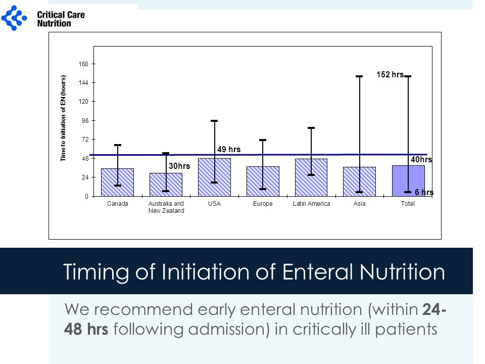 Timing of Initiation of Enteral Nutrition We recommend early enteral nutrition (within 24- 48 hrs following admission) in critically ill patients