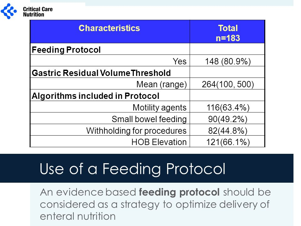 Use of a Feeding Protocol An evidence based feeding protocol should be considered as a strategy to optimize delivery of enteral nutrition CharacteristicsTotal n=183 Feeding Protocol Yes148 (80.9%) Gastric Residual VolumeThreshold Mean (range)264(100, 500) Algorithms included in Protocol Motility agents116(63.4%) Small bowel feeding90(49.2%) Withholding for procedures82(44.8%) HOB Elevation121(66.1%)