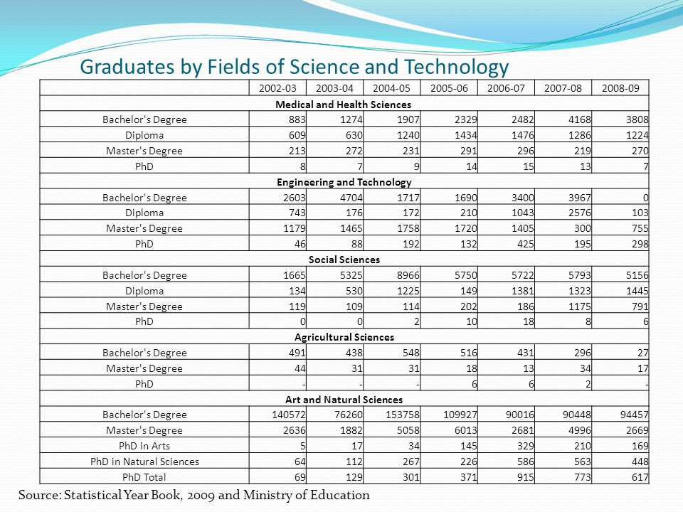 Graduates by Fields of Science and Technology 2002-032003-042004-052005-062006-072007-082008-09 Medical and Health Sciences Bachelor's Degree883127419