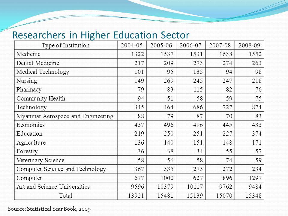 Researchers in Higher Education Sector Type of Institution2004-052005-062006-072007-082008-09 Medicine13221537153116381552 Dental Medicine217209273274