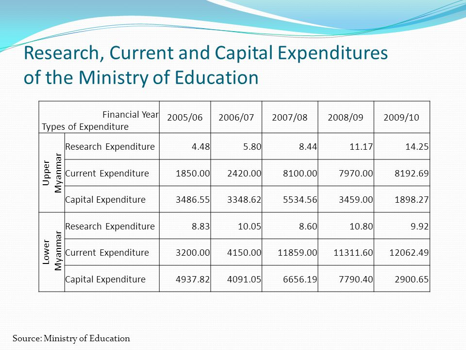 Research, Current and Capital Expenditures of the Ministry of Education Source: Ministry of Education Financial Year Types of Expenditure 2005/062006/