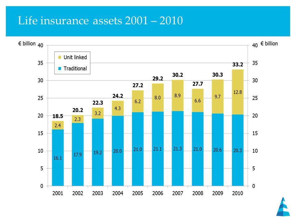 Life insurance assets 2001 – 2010