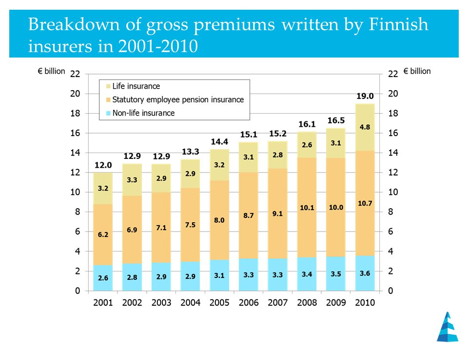 Claims paid by Finnish insurers in 2001-2010