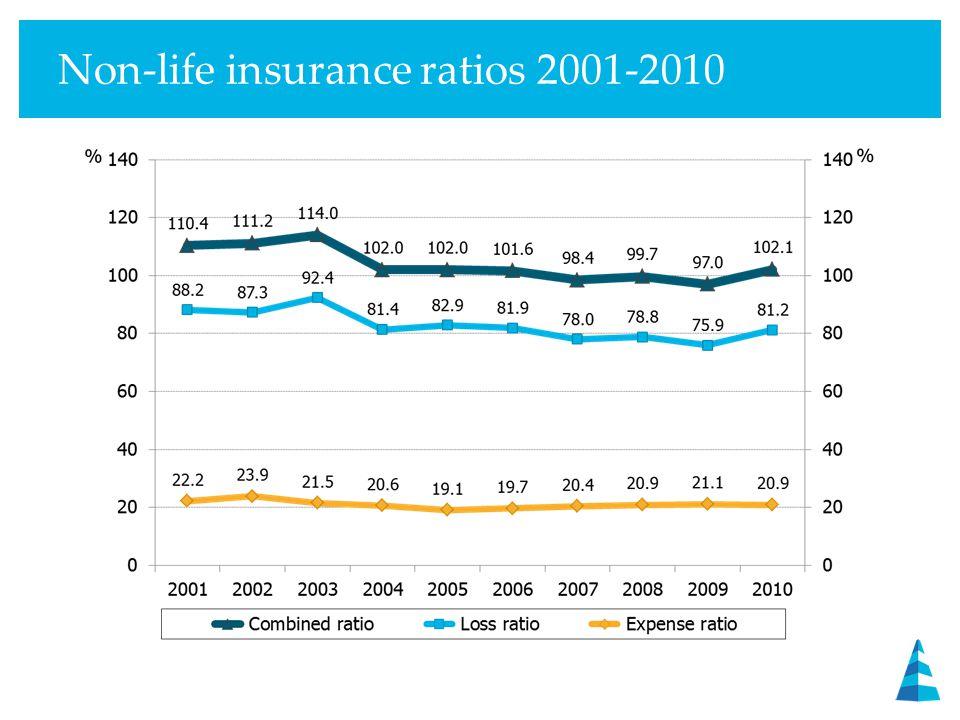 Non-life insurance ratios 2001-2010