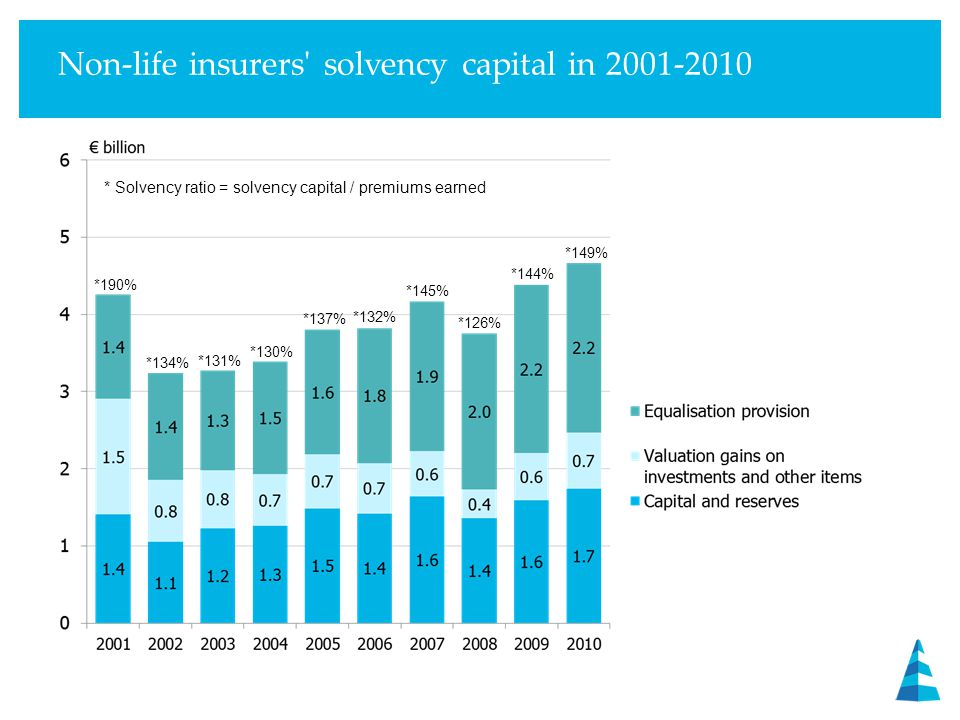 Non-life insurers solvency capital in 2001-2010 * Solvency ratio = solvency capital / premiums earned *131% *137% *132% *145% *190% *134% *130% *126% *144% *149%