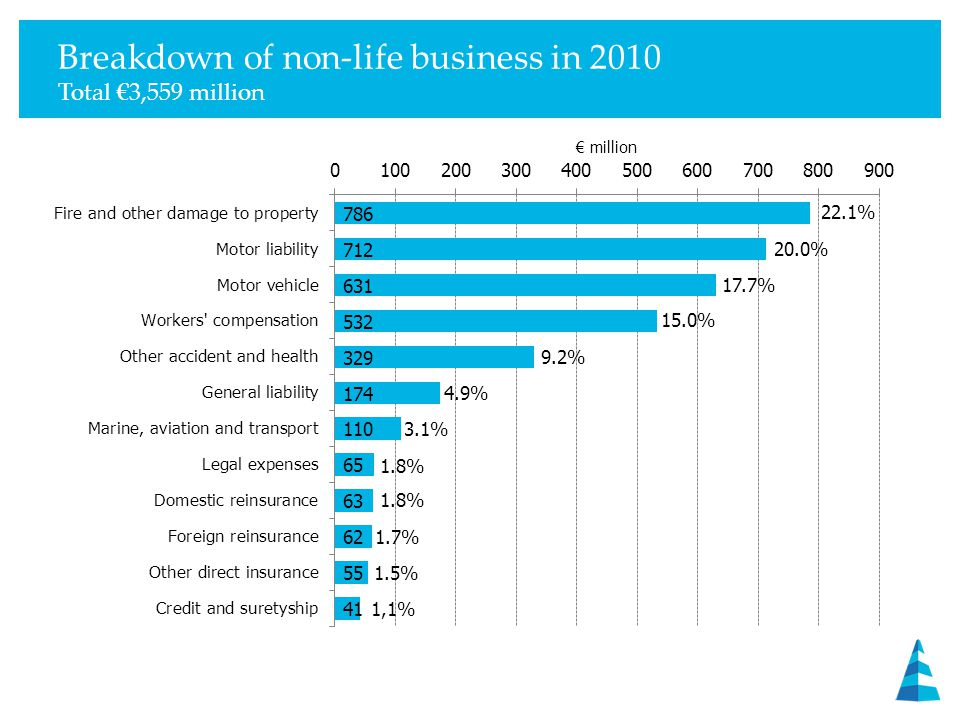 Breakdown of non-life business in 2010 Total €3,559 million 22.1% 20.0% 17.7% 15.0% 9.2% 4.9% 3.1% 1.8% 1.7% 1.5% 1,1%
