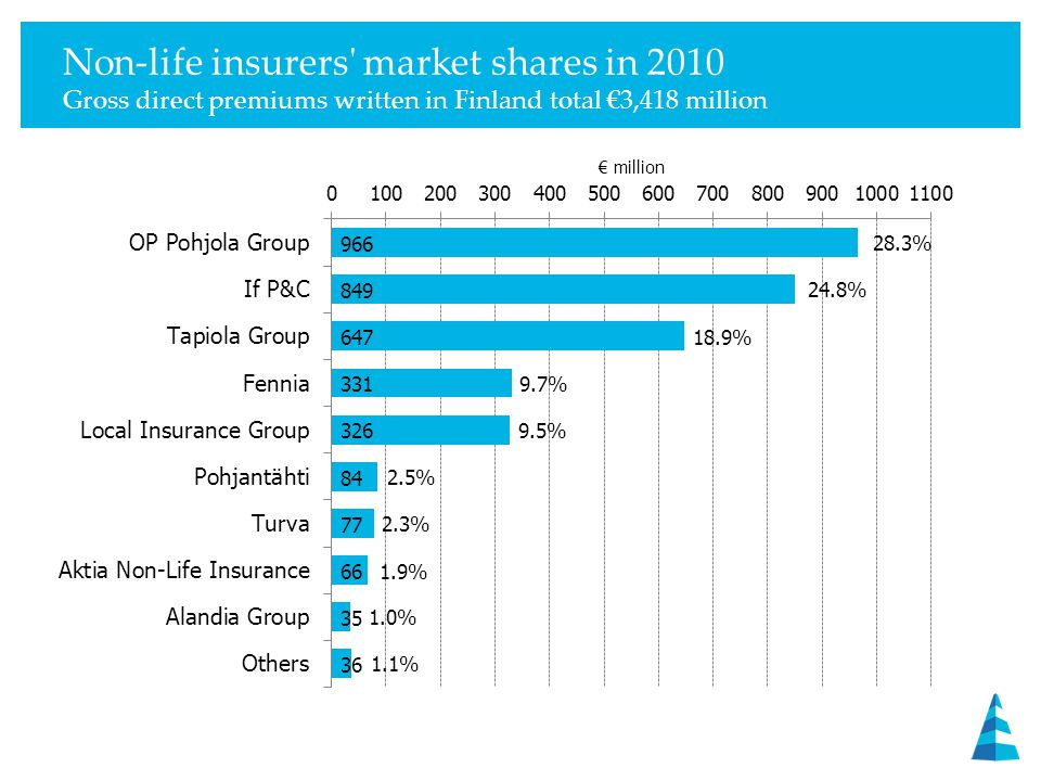 Non-life insurers market shares in 2010 Gross direct premiums written in Finland total €3,418 million 28.3% 24.8% 18.9% 9.7% 9.5% 2.5% 2.3% 1.9% 1.0% 1.1%