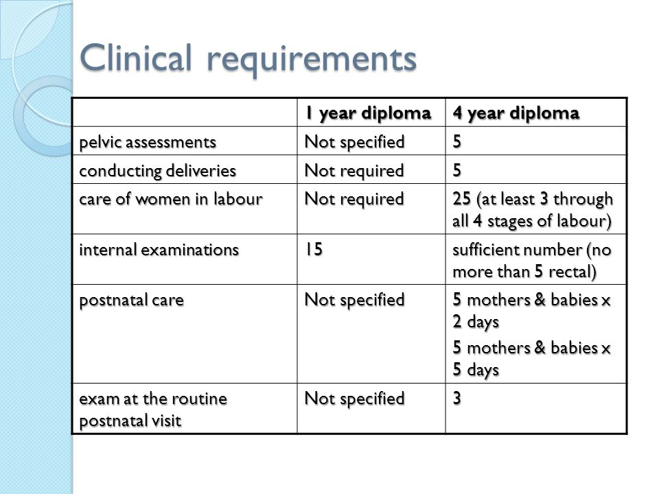 Clinical requirements 1 year diploma 4 year diploma pelvic assessments Not specified 5 conducting deliveries Not required 5 care of women in labour Not required 25 (at least 3 through all 4 stages of labour) internal examinations 15 sufficient number (no more than 5 rectal) postnatal care Not specified 5 mothers & babies x 2 days 5 mothers & babies x 5 days exam at the routine postnatal visit Not specified 3