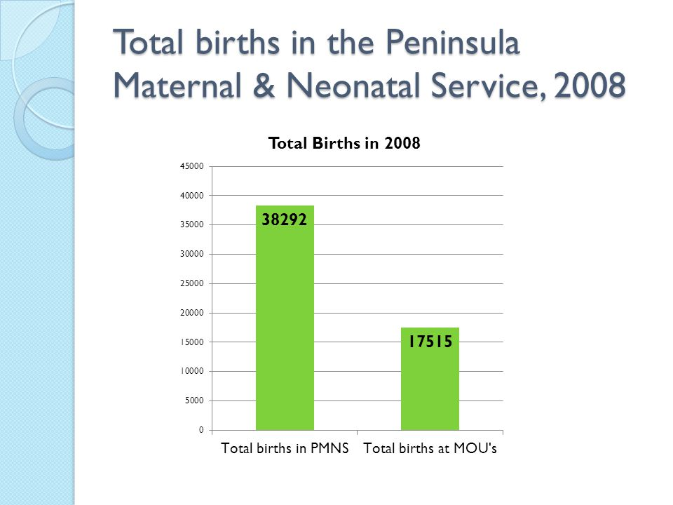 Total births in the Peninsula Maternal & Neonatal Service, 2008