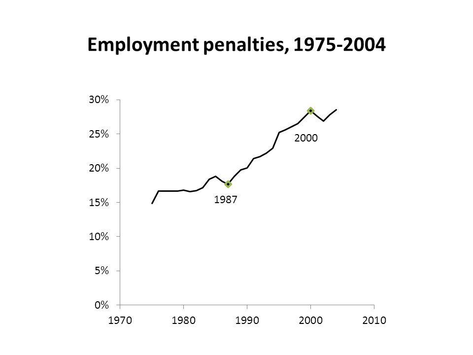 Employment penalties, 1975-2004