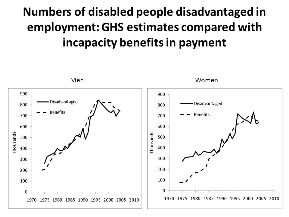 Numbers of disabled people disadvantaged in employment: GHS estimates compared with incapacity benefits in payment MenWomen
