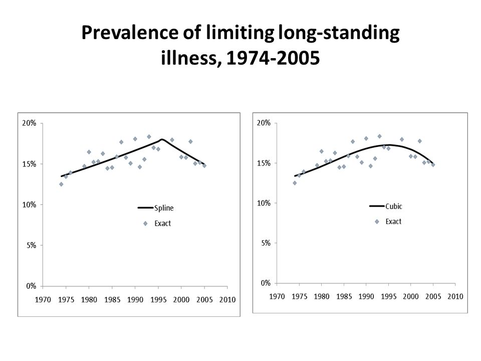 Prevalence of limiting long-standing illness, 1974-2005