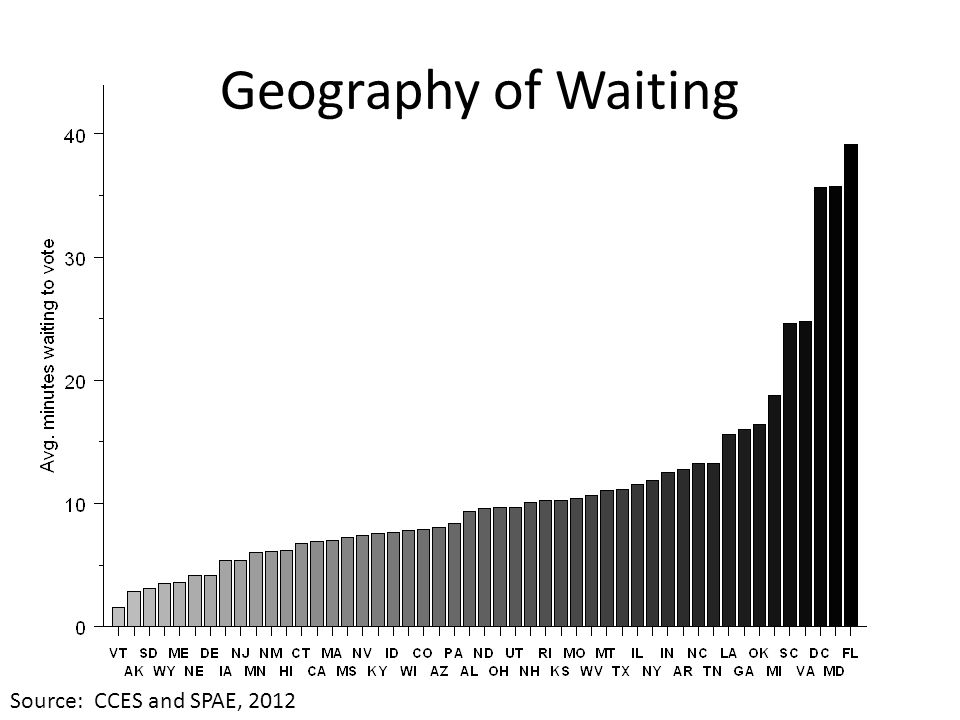 Geography of Waiting Source: CCES and SPAE, 2012