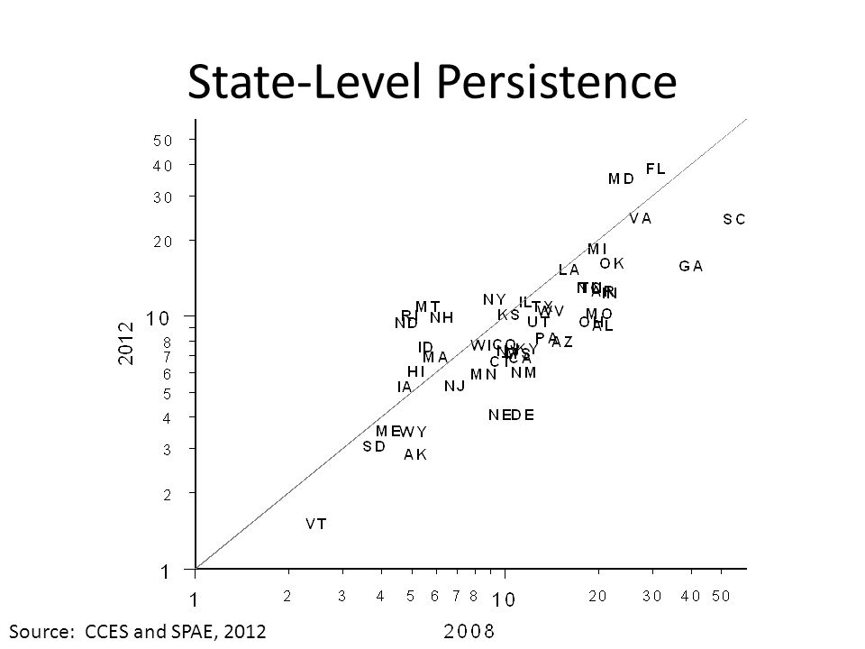 State-Level Persistence Source: CCES and SPAE, 2012