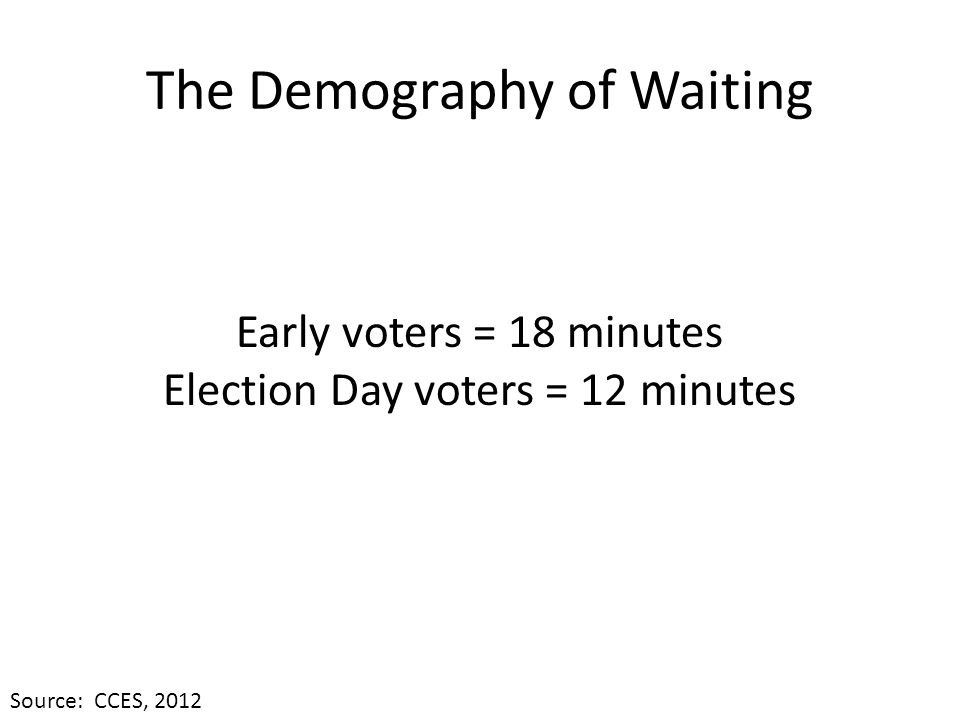 The Demography of Waiting Early voters = 18 minutes Election Day voters = 12 minutes Source: CCES, 2012