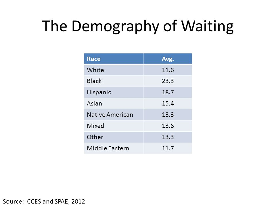 The Demography of Waiting RaceAvg.