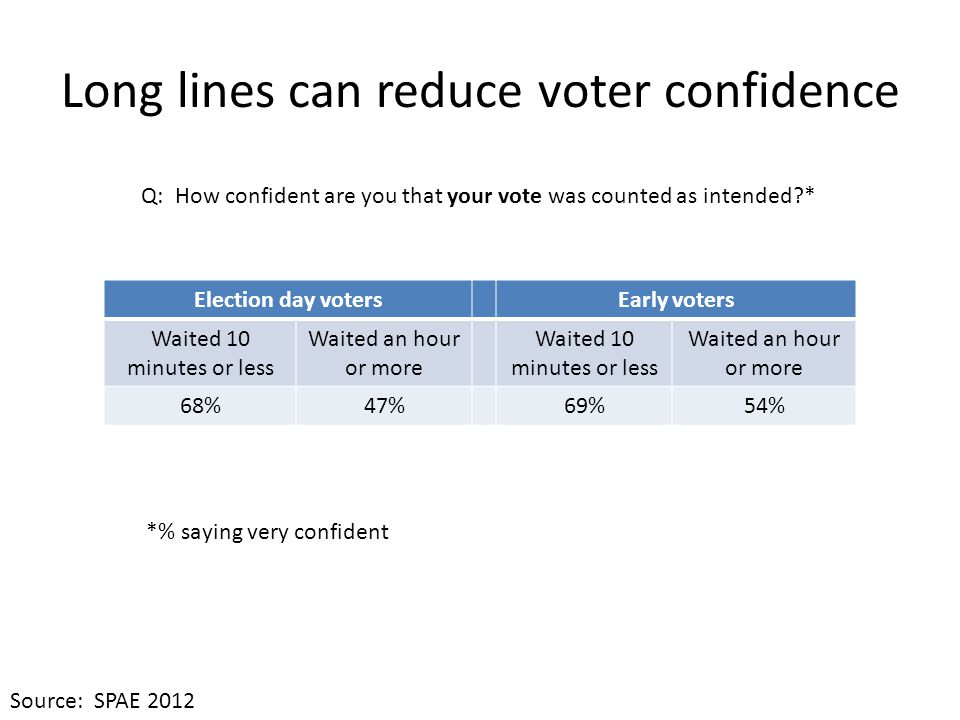Long lines can reduce voter confidence Election day votersEarly voters Waited 10 minutes or less Waited an hour or more Waited 10 minutes or less Waited an hour or more 68%47%69%54% Q: How confident are you that your vote was counted as intended?* *% saying very confident Source: SPAE 2012