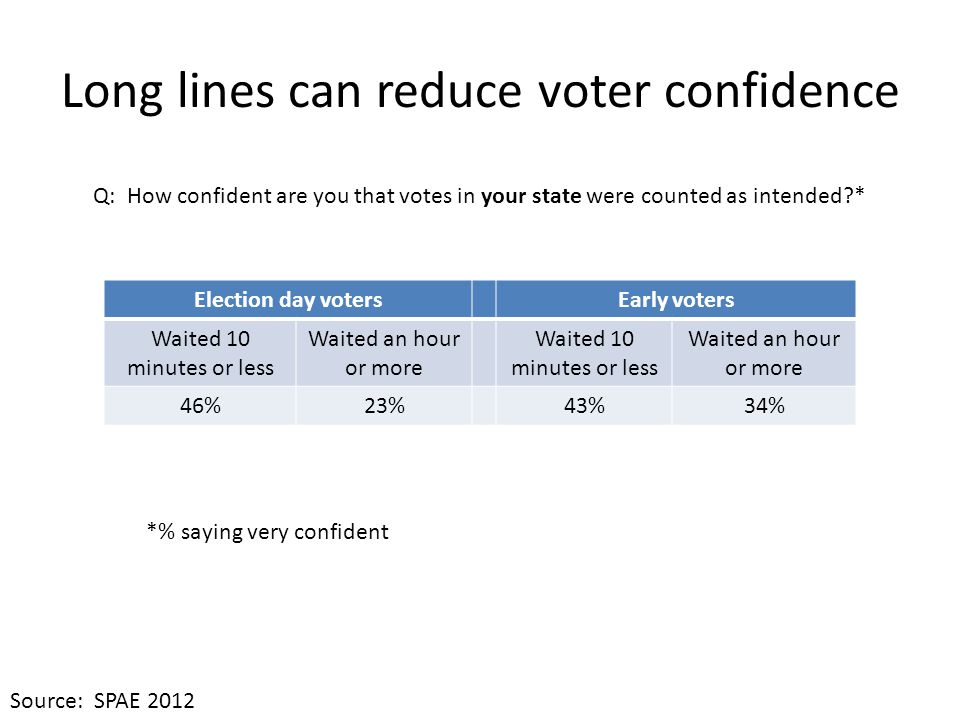 Long lines can reduce voter confidence Election day votersEarly voters Waited 10 minutes or less Waited an hour or more Waited 10 minutes or less Waited an hour or more 46%23%43%34% Q: How confident are you that votes in your state were counted as intended?* *% saying very confident Source: SPAE 2012