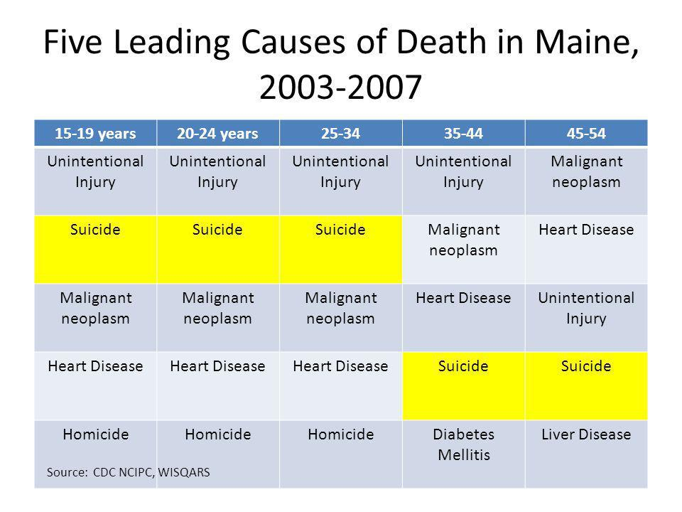 Methods of Suicide by Sex, 2003-2007 Source: CDC NCIPC, WISQARS