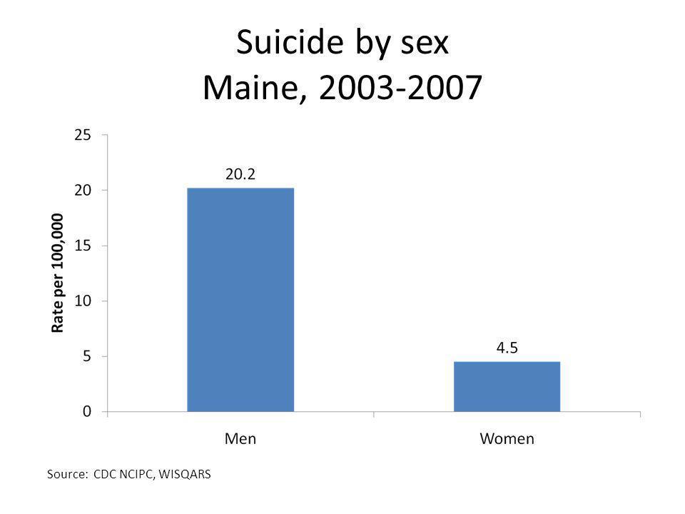 Suicide by sex, Maine, 1997-2007 Source: CDC NCIPC, WISQARS