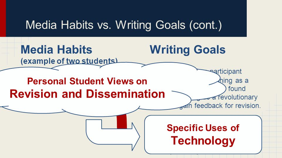 Media Habits (example of two students) Determined by Writing Goals { Priorities : One participant viewed online publishing as a waste of time; another