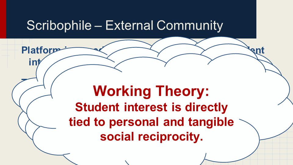 Scribophile – External Community Platform-imposed limitations led to a loss of student interest. Two participants truly embraced Scribophile. They pur