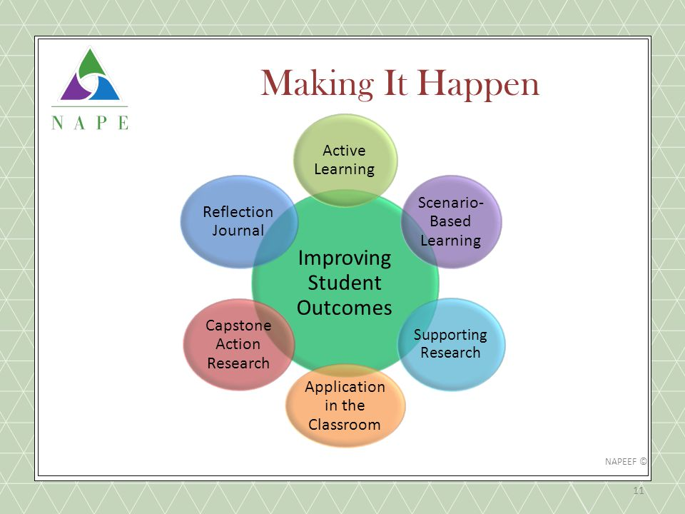 Making It Happen 11 Improving Student Outcomes Active Learning Scenario- Based Learning Supporting Research Application in the Classroom Capstone Action Research Reflection Journal NAPEEF ©