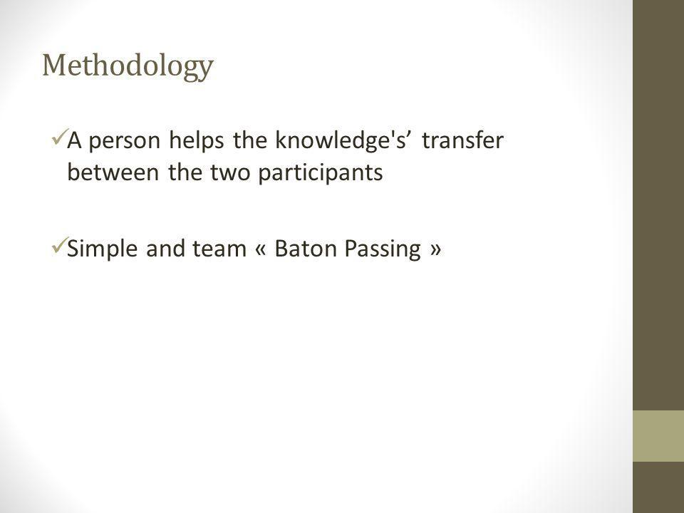 Methodology A person helps the knowledge s' transfer between the two participants Simple and team « Baton Passing »