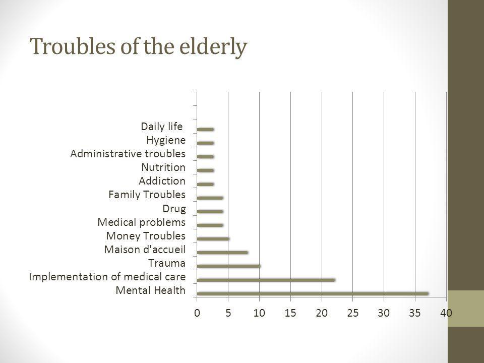 Troubles of the elderly