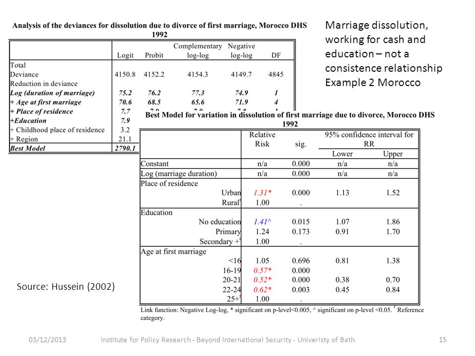 03/12/2013Institute for Policy Research - Beyond International Security - Univeristy of Bath15 Marriage dissolution, working for cash and education – not a consistence relationship Example 2 Morocco Source: Hussein (2002)