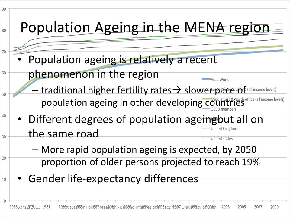 Population Ageing in the MENA region Population ageing is relatively a recent phenomenon in the region – traditional higher fertility rates  slower pace of population ageing in other developing countries Different degrees of population ageingbut all on the same road – More rapid population ageing is expected, by 2050 proportion of older persons projected to reach 19% Gender life-expectancy differences 03/12/2013Institute for Policy Research - Beyond International Security - Univeristy of Bath5