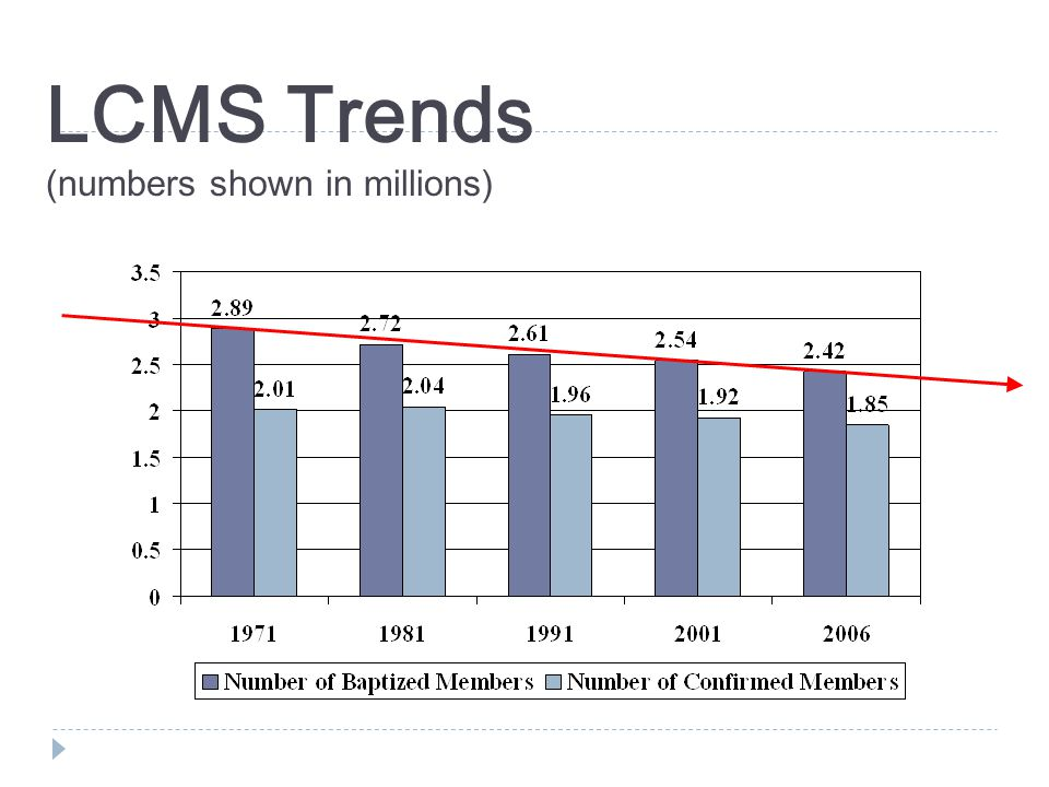 LCMS Trends (numbers shown in millions)