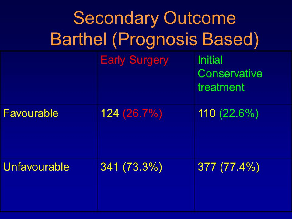 Secondary Outcome Barthel (Prognosis Based) Early SurgeryInitial Conservative treatment Favourable124 (26.7%)110 (22.6%) Unfavourable341 (73.3%)377 (77.4%)