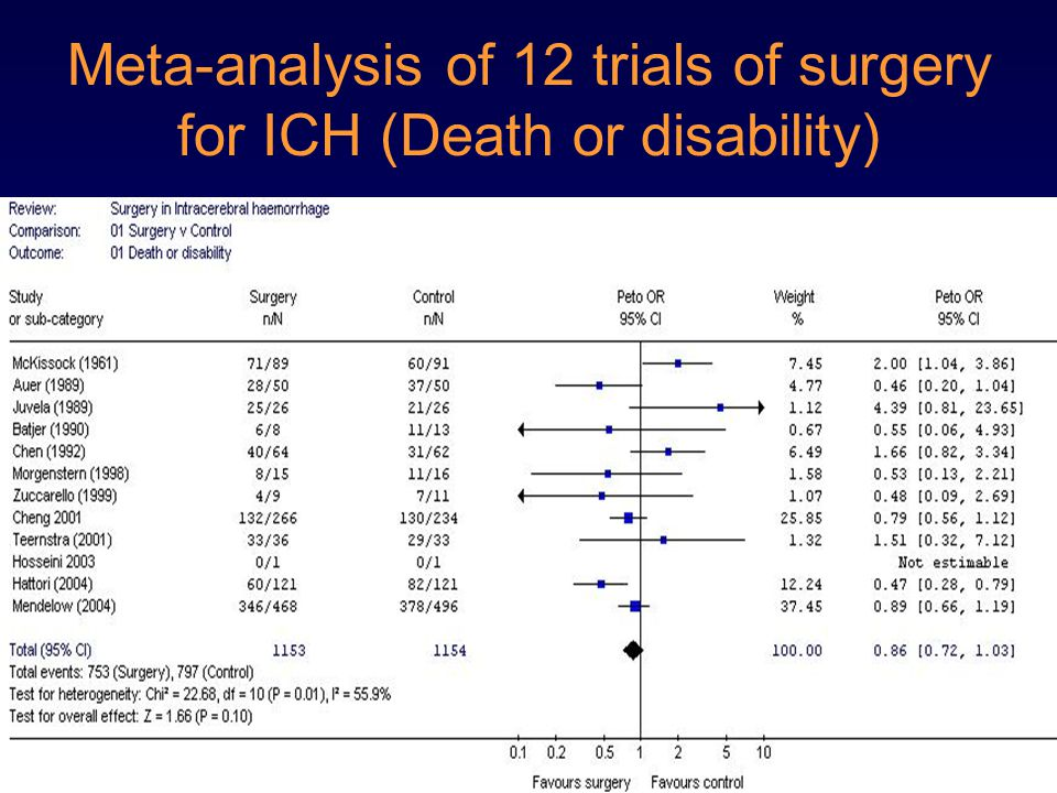 Meta-analysis of 12 trials of surgery for ICH (Death or disability)