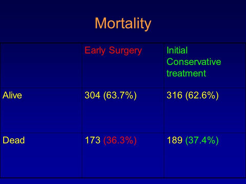 Depth Favours surgery Favours control GCS Craniotomy Lobar
