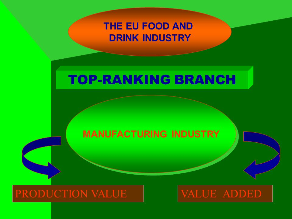 THE EU FOOD AND DRINK INDUSTRY MANUFACTURING INDUSTRY TOP-RANKING BRANCH PRODUCTION VALUEVALUE ADDED