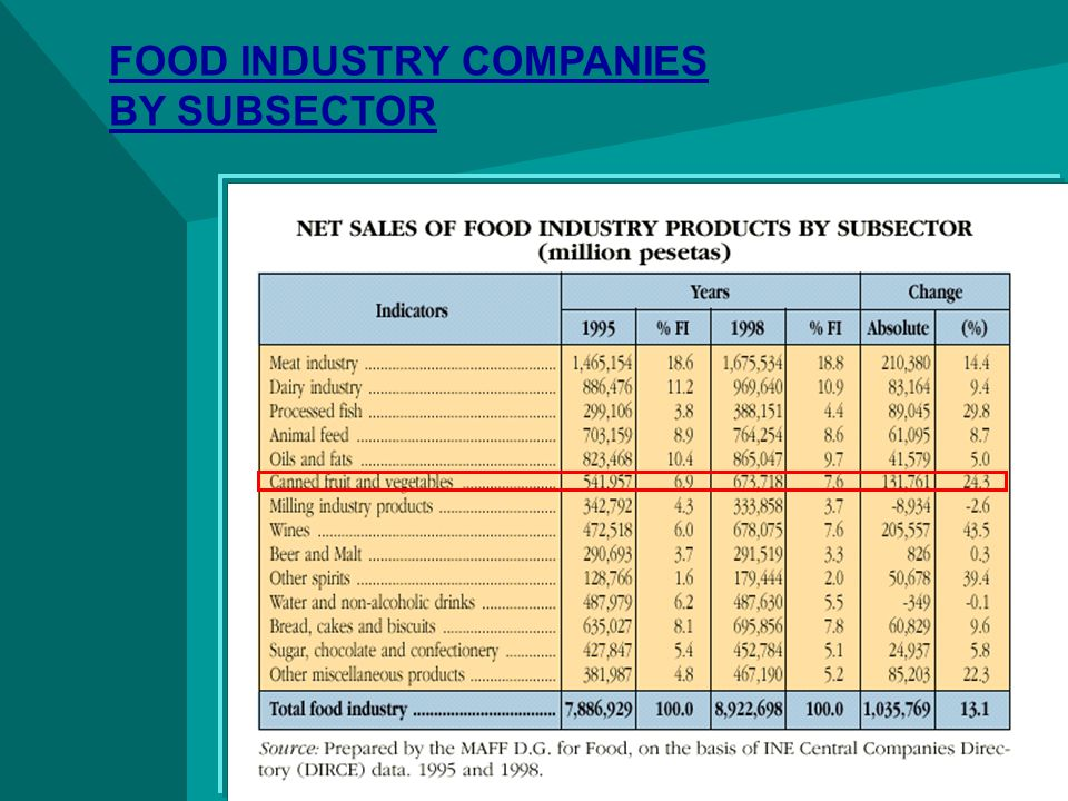 FOOD INDUSTRY COMPANIES BY SUBSECTOR