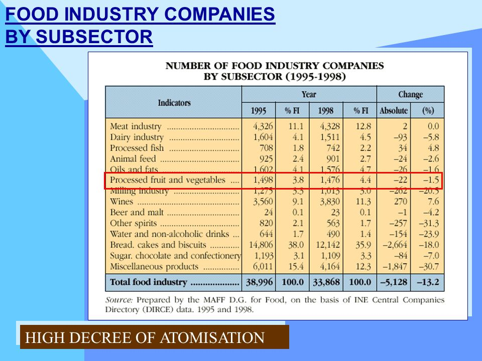 FOOD INDUSTRY COMPANIES BY SUBSECTOR HIGH DECREE OF ATOMISATION