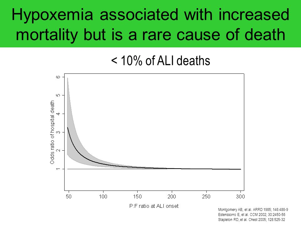 Hypoxemia associated with increased mortality but is a rare cause of death Montgomery AB, et al. ARRD 1985; 146:486-9 Estenssorro E, et al. CCM 2002;