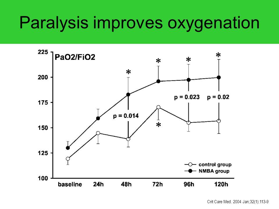 Paralysis improves oxygenation Crit Care Med. 2004 Jan;32(1):113-9
