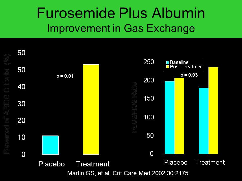 Furosemide Plus Albumin Improvement in Gas Exchange Martin GS, et al. Crit Care Med 2002;30:2175 Reversal of ARDSChange in PaO 2 /FiO 2 Ratio p = 0.01