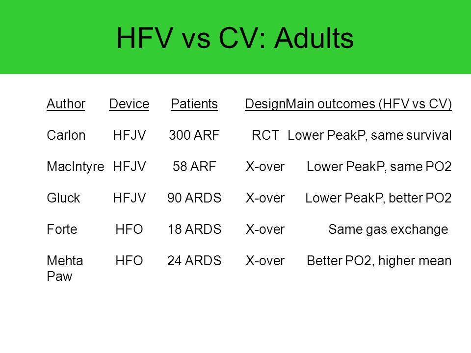 HFV vs CV: Adults AuthorDevicePatientsDesignMain outcomes (HFV vs CV) CarlonHFJV300 ARFRCTLower PeakP, same survival MacIntyreHFJV58 ARFX-overLower Pe