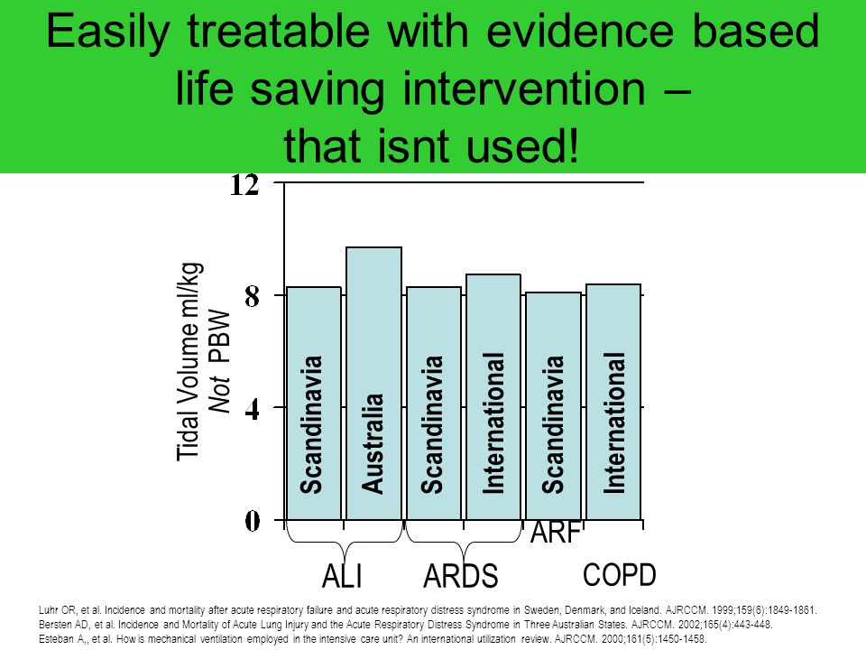 Easily treatable with evidence based life saving intervention – that isnt used! ALI Tidal Volume ml/kg Not PBW ARDS ARF COPD Scandinavia AustraliaScan