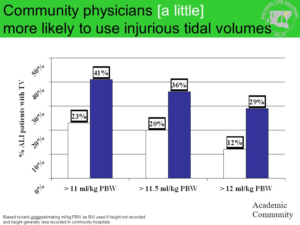 Community physicians [a little] more likely to use injurious tidal volumes Biased toward underestimating ml/kg PBW as BW used if height not recorded a