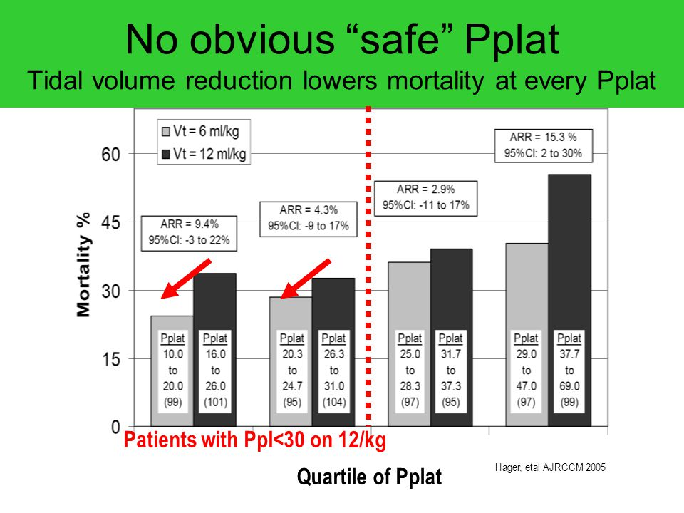 """Hager, etal AJRCCM 2005 No obvious """"safe"""" Pplat Tidal volume reduction lowers mortality at every Pplat Patients with Ppl<30 on 12/kg Quartile of Pplat"""