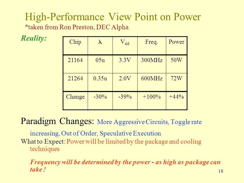 18 High-Performance View Point on Power *taken from Ron Preston, DEC Alpha Reality: Paradigm Changes: More Aggressive Circuits, Toggle rate increasing